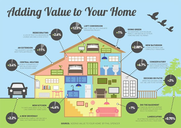 Home Improvement Projects To Add Value To Your Home